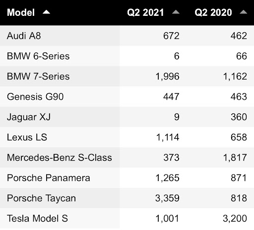 table of the difference between 2020 and 2021 sales of luxury cars