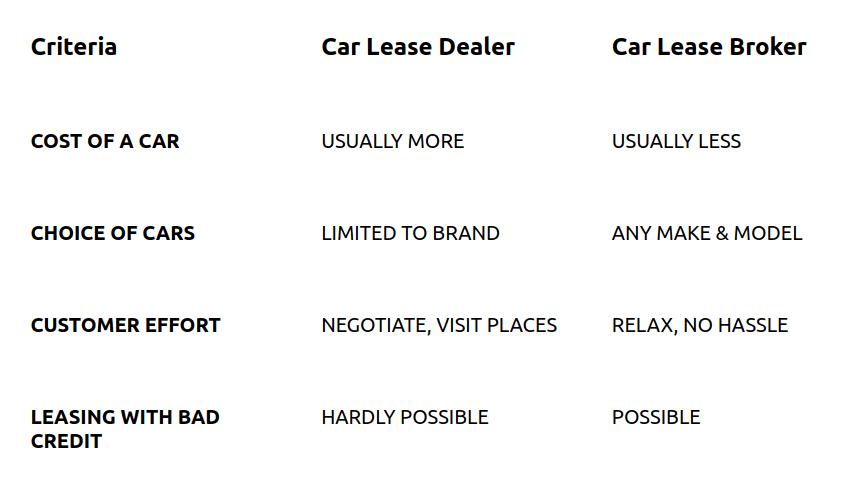car lease broker vs dealer