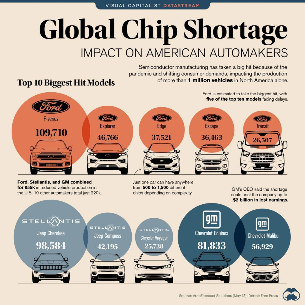 a table of comparison on the impact of a chip shortage on american automakers