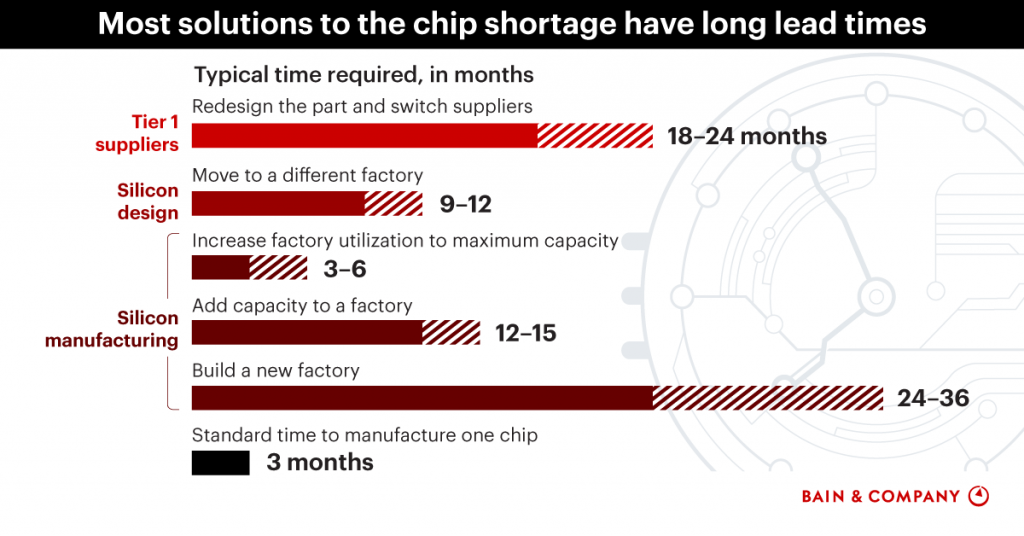 chart depicting the peroids of time needed for solutions to the chip shortage
