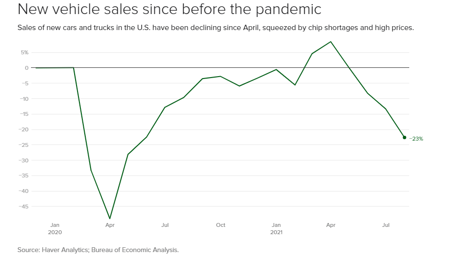 a chart informing the new vehicle sales since before the pandemic