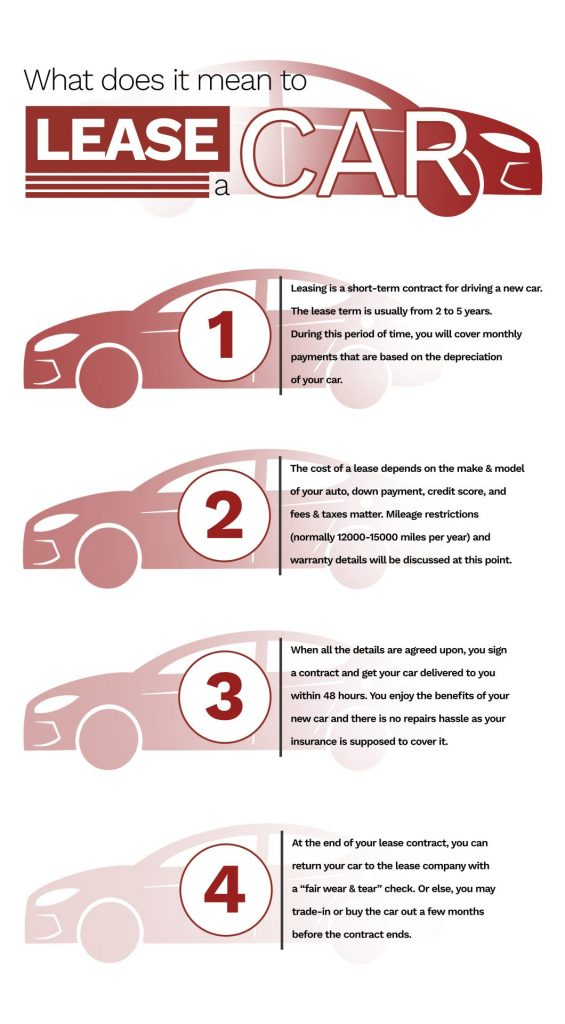 What does it mean to lease a car?