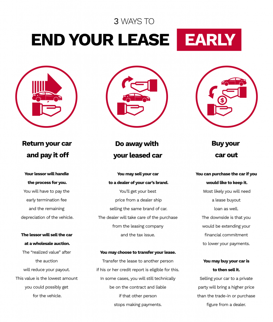 tree ways to end your lease early