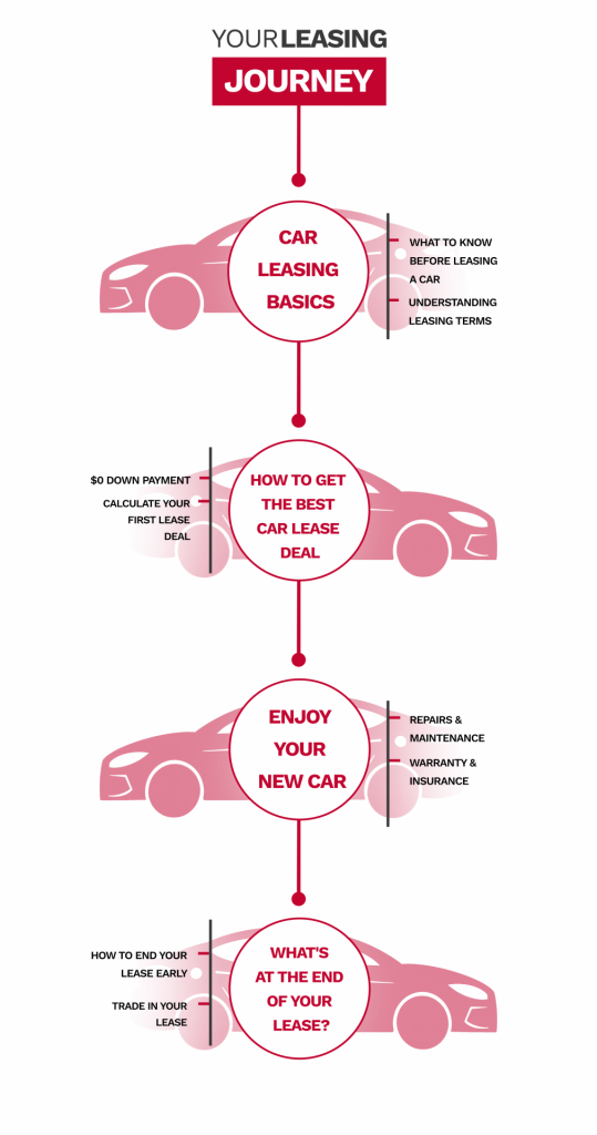 your car leasing journey table of contents
