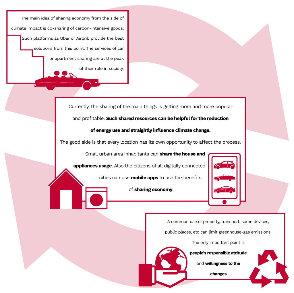 informative booklert of climate in terms of sharing economy