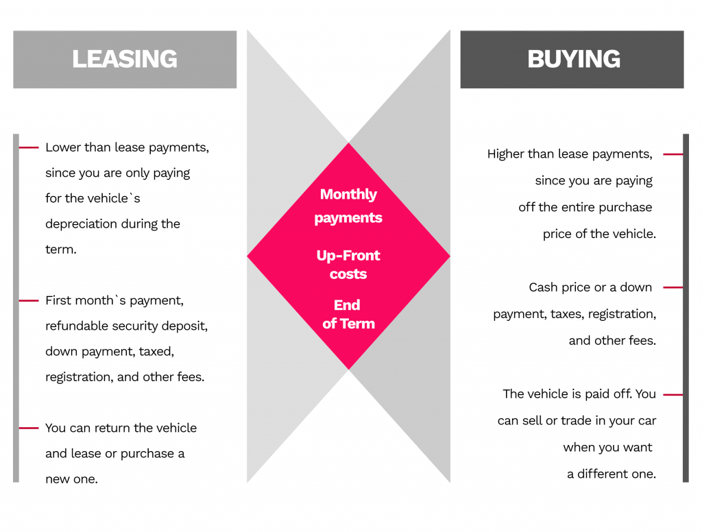 a table of comparison for leasing vs buying