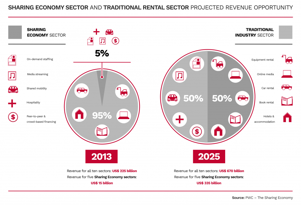 informative table of sharing economy sector and traditional rental sector projected revenue opportunity