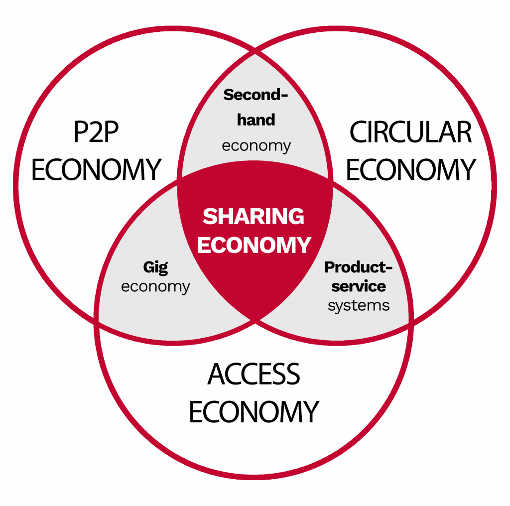 a chart of sharing economy and its components