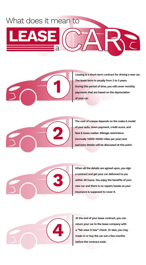 what does it mean to lease a car